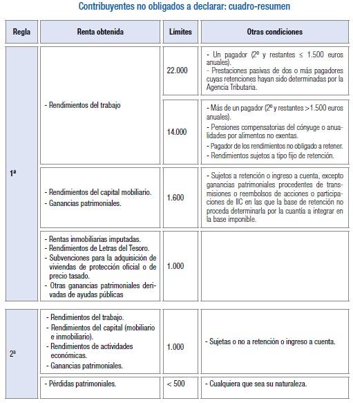 no-obligados-a-declararacion-renta-2020-2021